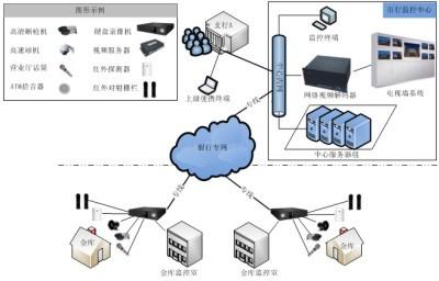銀行金庫視頻監控系統案例