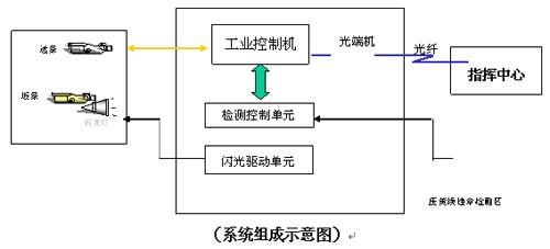 智能交通越線監控系統方案